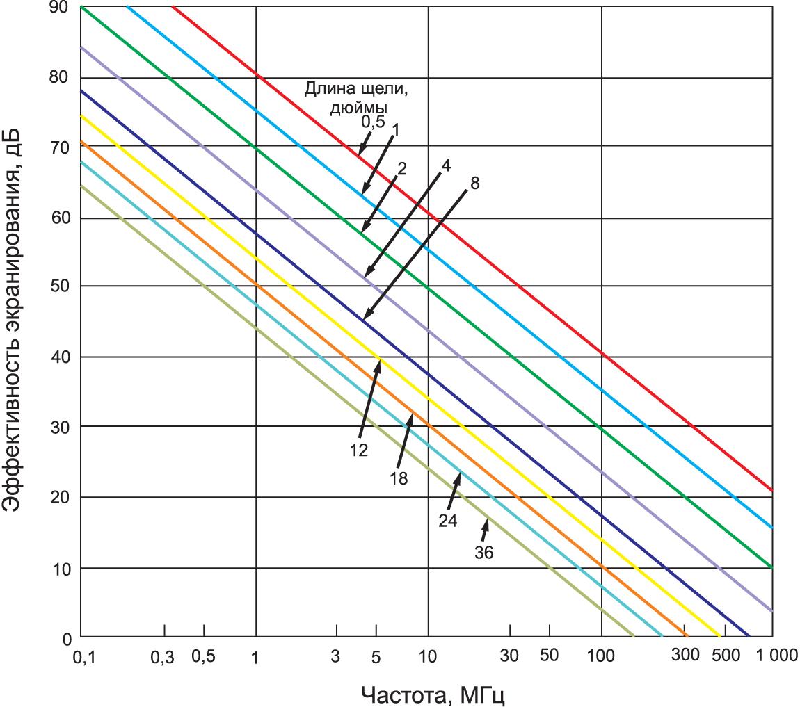 Номограмма ослабления ЭМП в зависимости от длины щели и частоты