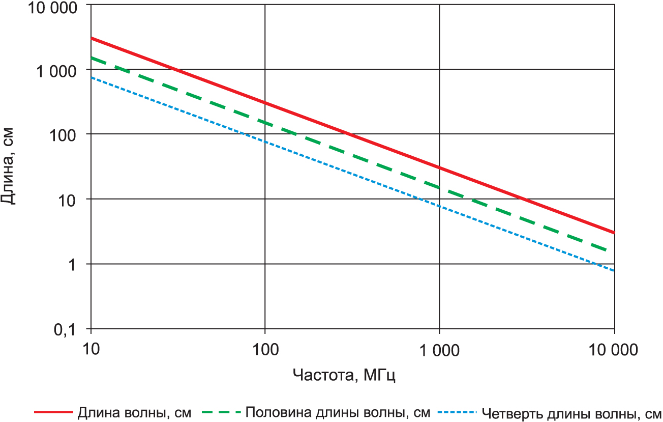 Диаграмма для определения резонансной частоты в зависимости от длины кабеля или щели в свободном пространстве. Полуволновые щели работают как дипольные антенны и потому доставляют разработчикам немало хлопот