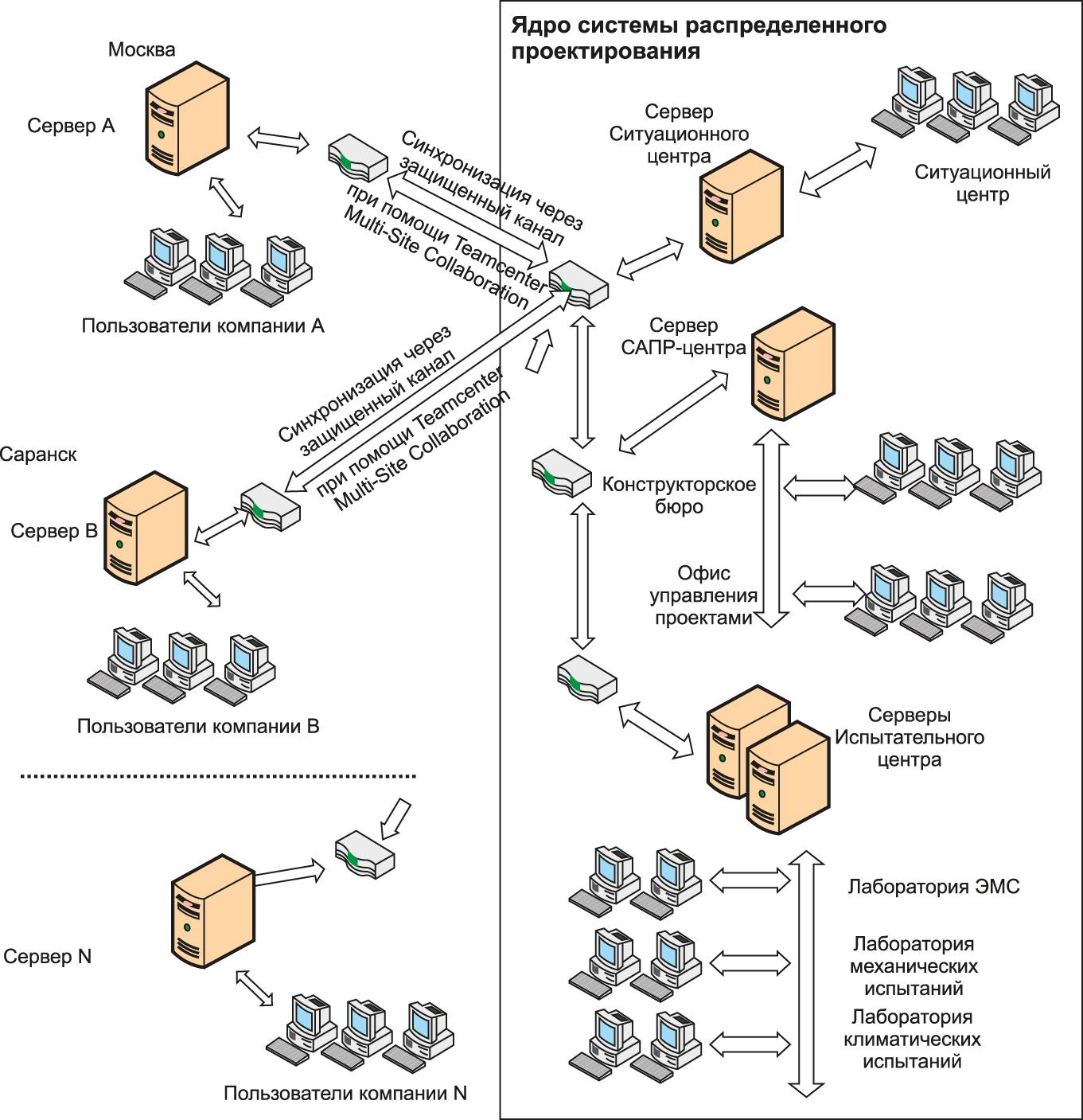Структура ЦПИ в аспекте информационных технологий