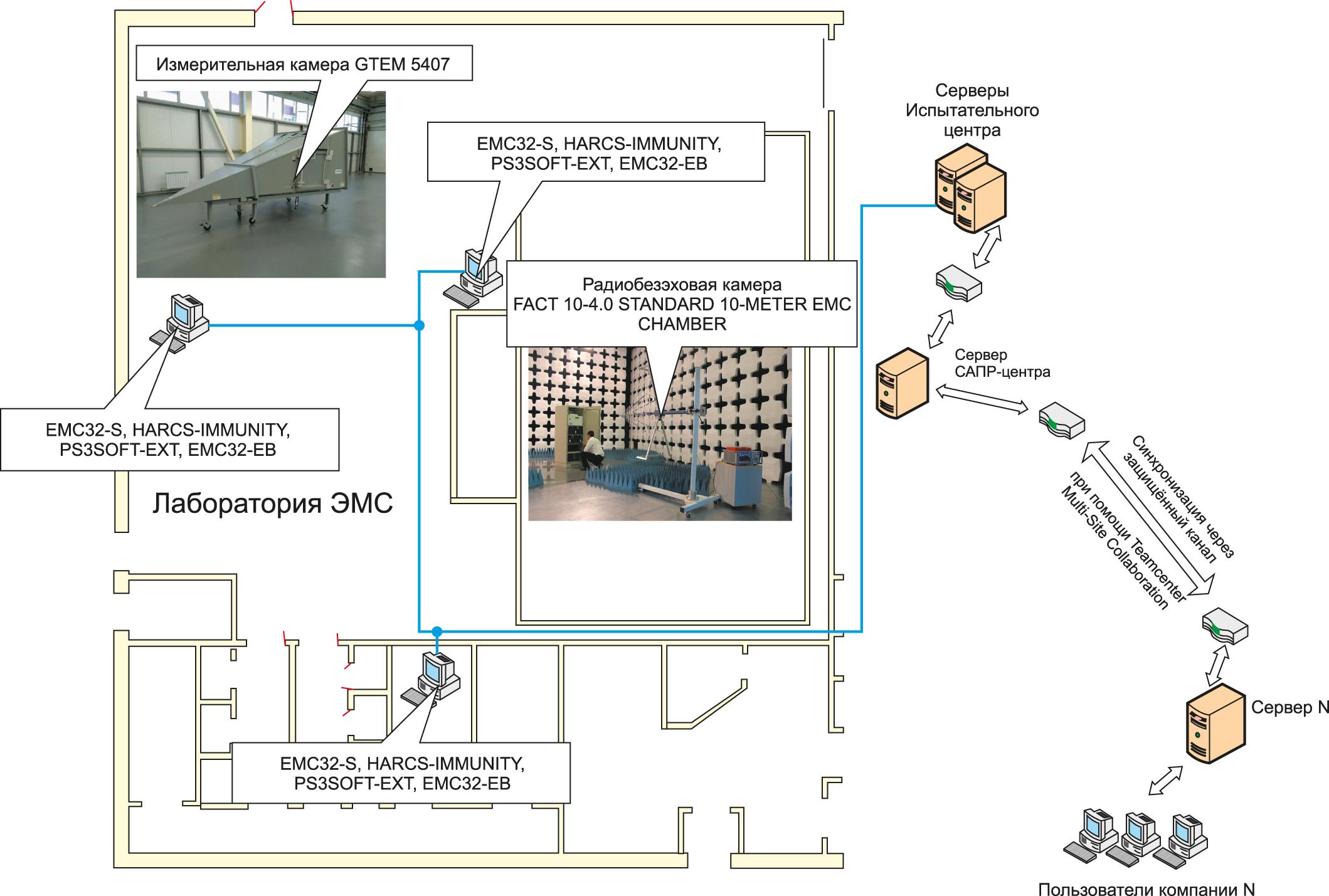 Схема развертывания автоматизированной системы испытаний по ЭМС на плане помещений ЦПИ
