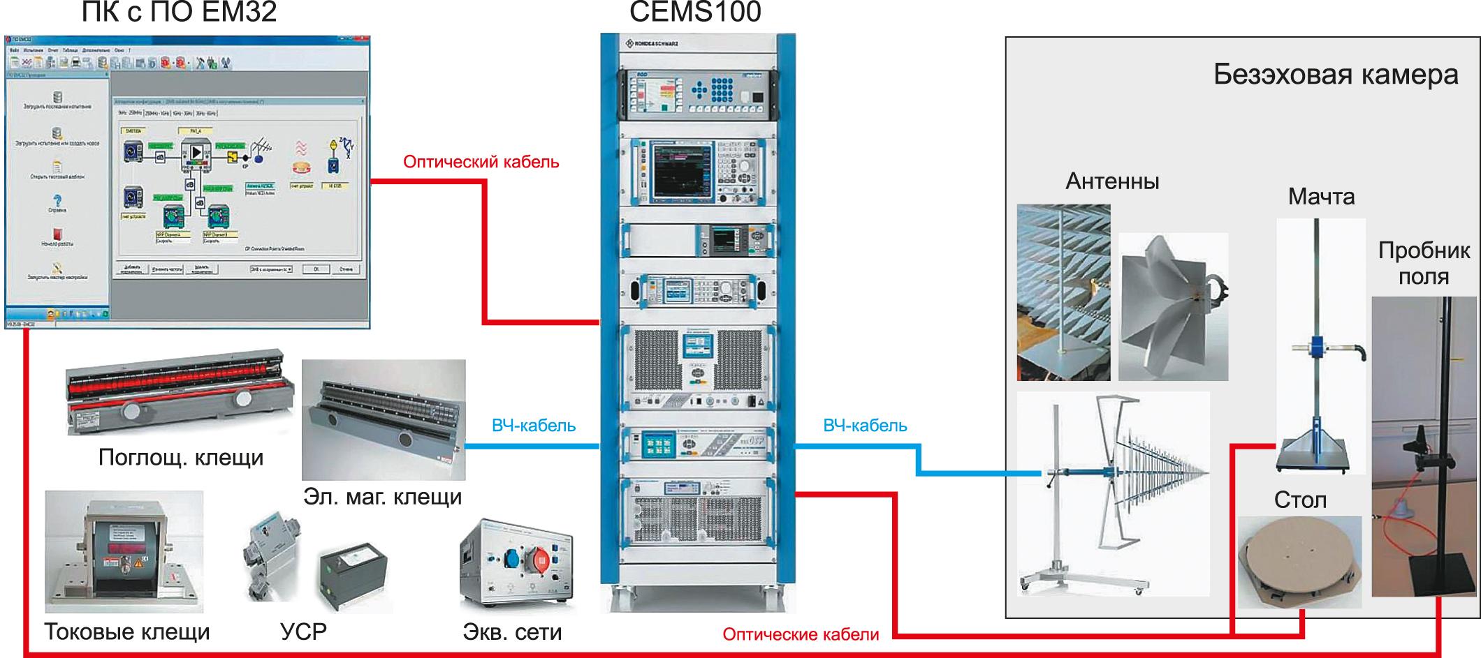 Структурная схема модулей М1, М2, М17 МССИИ ЭМС