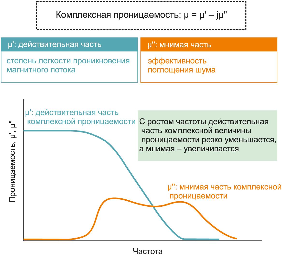 Диаграмма показывает, как изменяется магнитная проницаемость под воздействием переменного магнитного поля