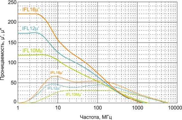 Частотная зависимость проницаемости листов Flexield серии IFL
