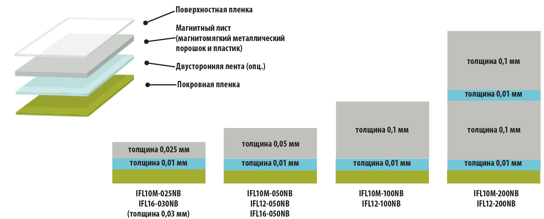 Листы Flexield серии IFL разной толщины