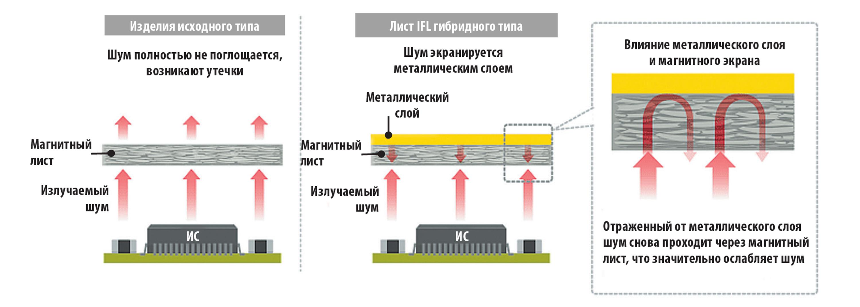 Функция металлического слоя в листах гибридного типа серии IFL