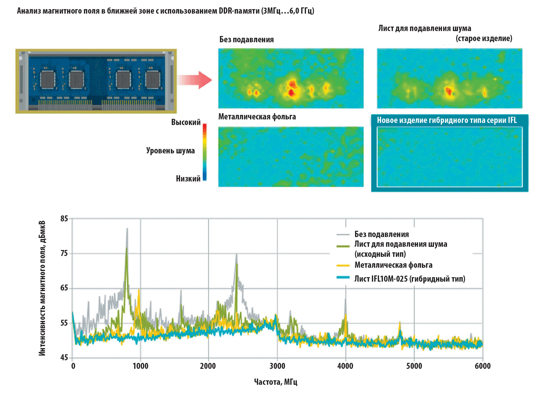 Эффективность подавления помех с помощью листов гибридного типа серии IFL