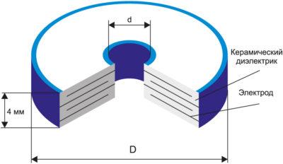 Конструкция конденсаторов К10-81