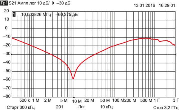 АЧХ вносимого затухания конденсаторов К10-85 Н20, 0,1 мкФ, 250 В