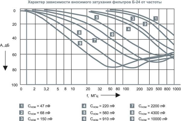 Пример АЧХ вносимого затухания фильтров Б24 Н90, 100 В, 6800 пФ
