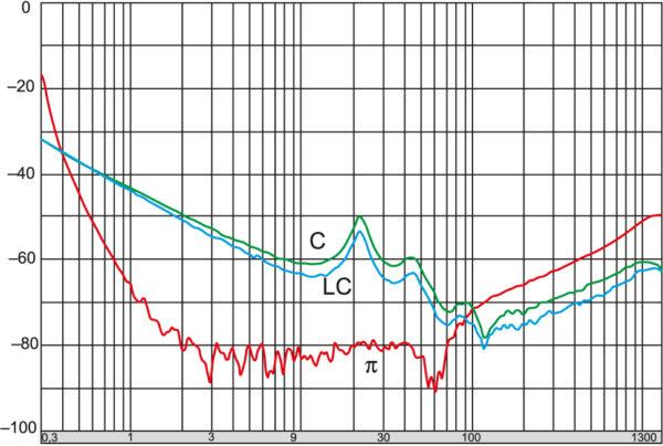 Сравнение частотных характеристик фильтров Б26 C-, LC- , π-типов емкостью 1,0 мкФ