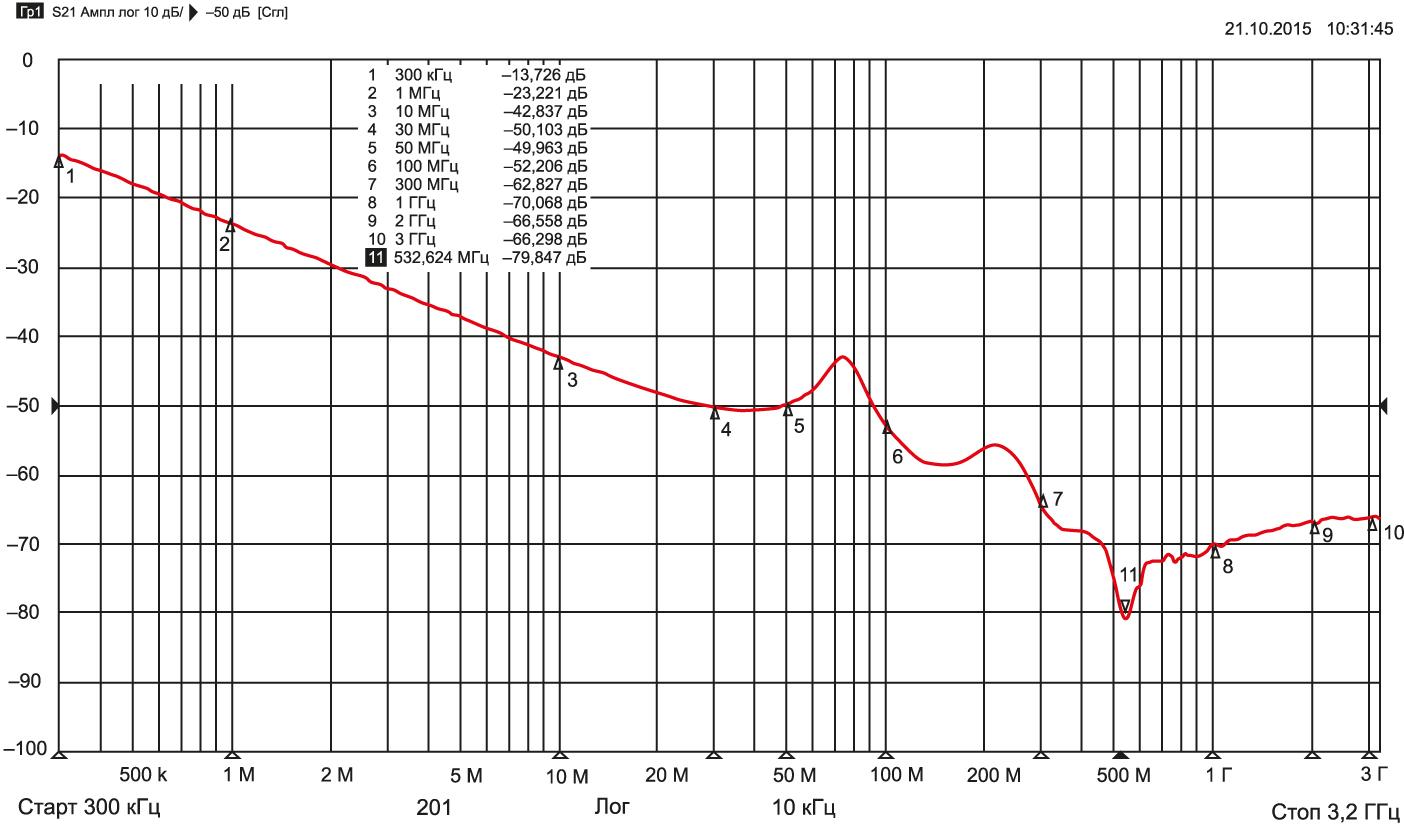 Пример АЧХ вносимого затухания фильтра Б30-1, Н20, 0,1 мкФ, 50 В