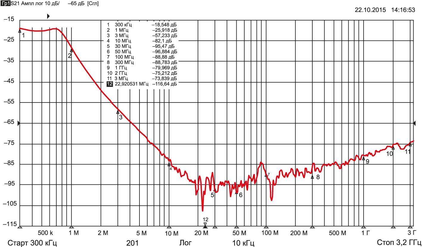 Пример АЧХ вносимого затухания фильтра Б30-2, Н20, 0,22 мкФ, 50 В