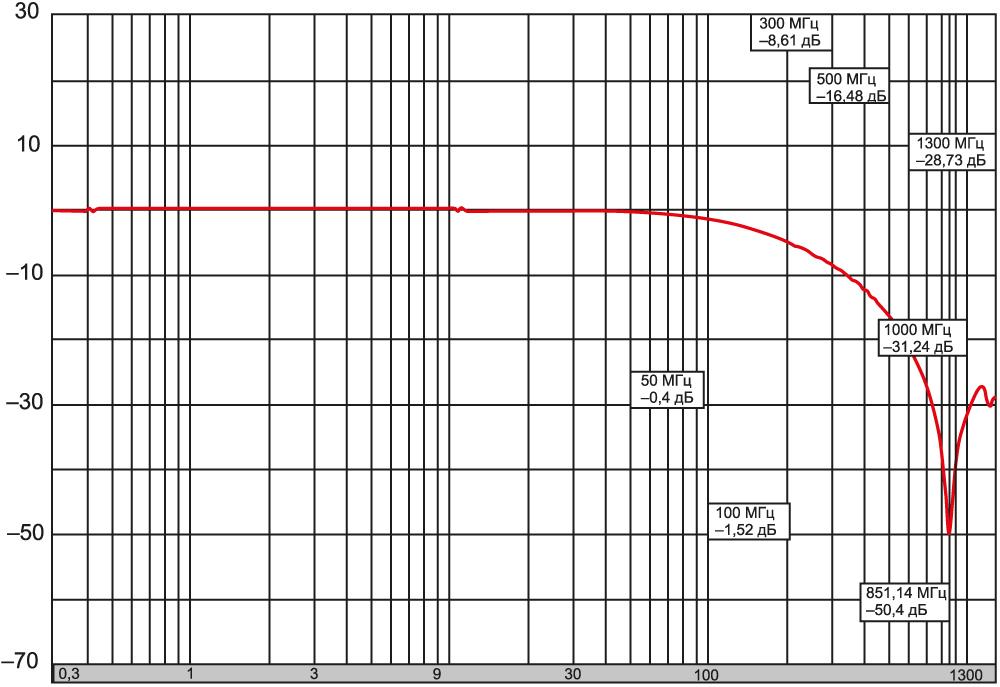 АЧХ чип-фильтра 3,2×1,6 мм, МП0, 250 В, 0,5 А, 47 пФ