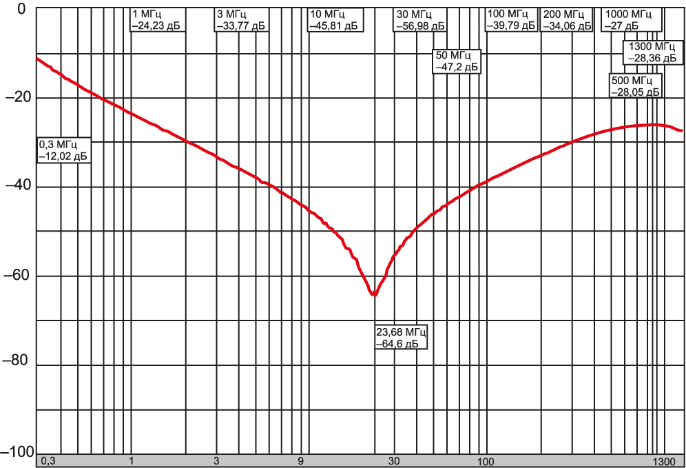 АЧХ чип-фильтра 2×1,25 мм, Н20, 16 В, 1,5 А, 0,1 мкФ