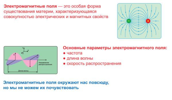 Свойства электромагнитных полей