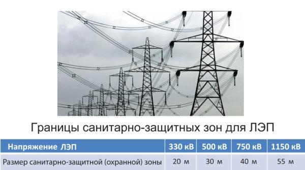Антропогенные источники электромагнитных полей: линии электропередачи