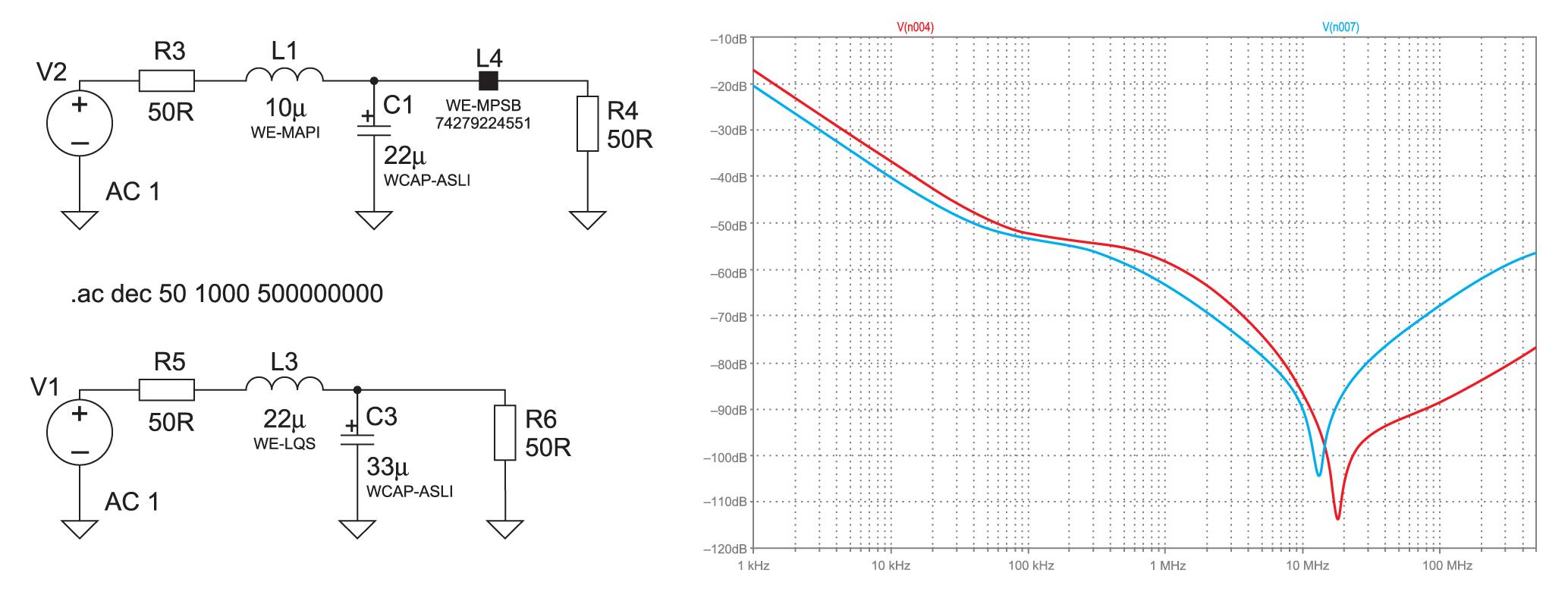 Сравнительные результаты моделирования. АЧХ T-фильтра и АЧХ простого LC-фильтра