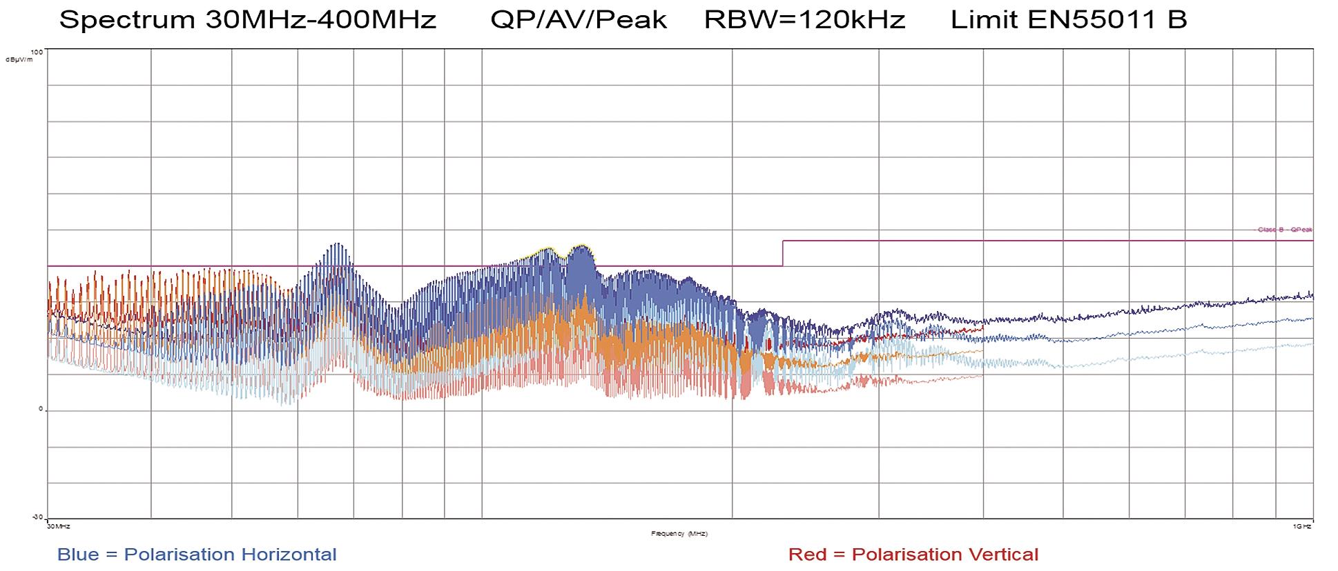Результат измерения базового преобразователя с развязывающими фильтрами
