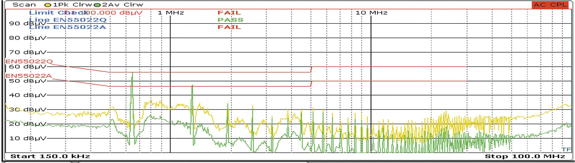 Результат измерения напряжения помех на входе улучшенного варианта преобразователя без фильтров