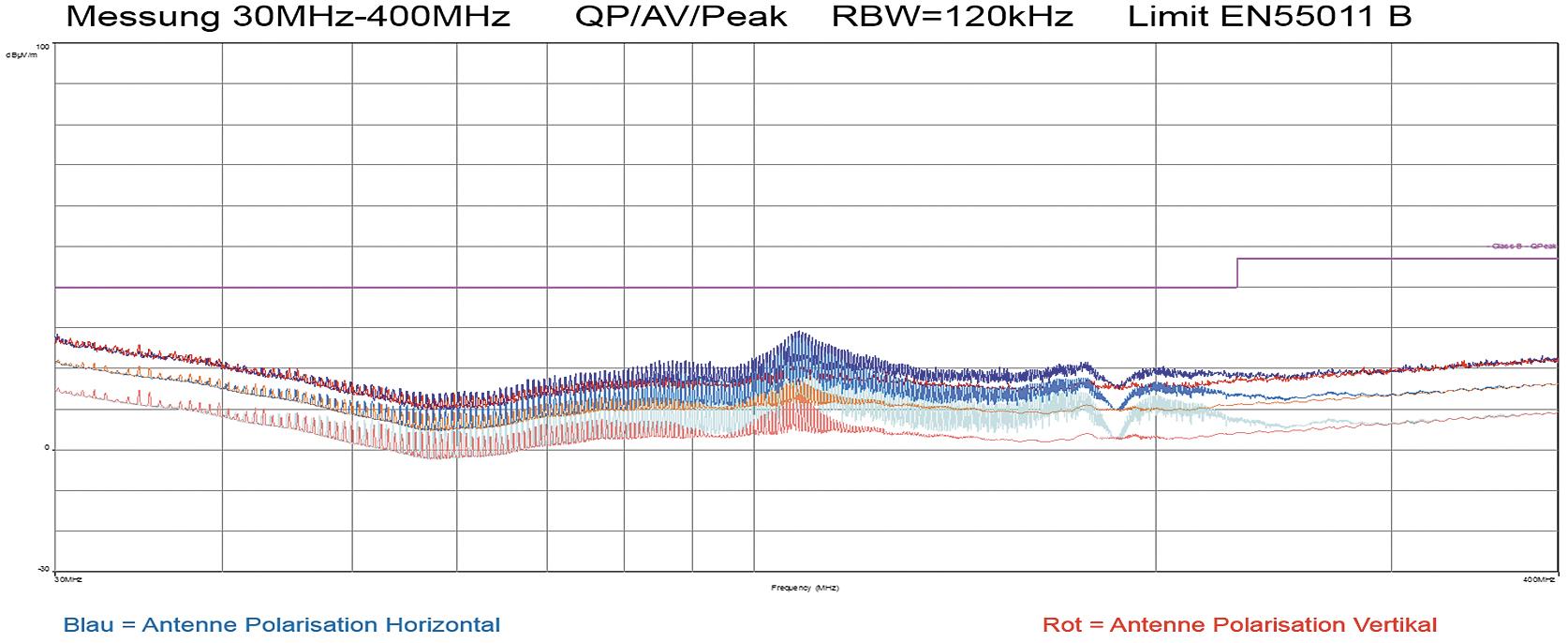 Результат измерения улучшенного варианта повышающего преобразователя с развязывающими фильтрами