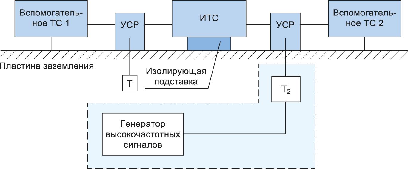 испытательная установка для оценки влияния наводимых электромагнитных помех согласно ГОСТ Р 51317.4.6-99