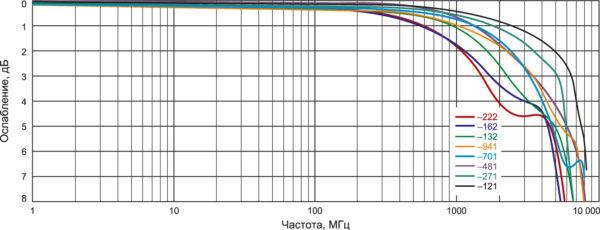 График затухания для дифференциального высокочастотного сигнала на примере синфазных дросселей