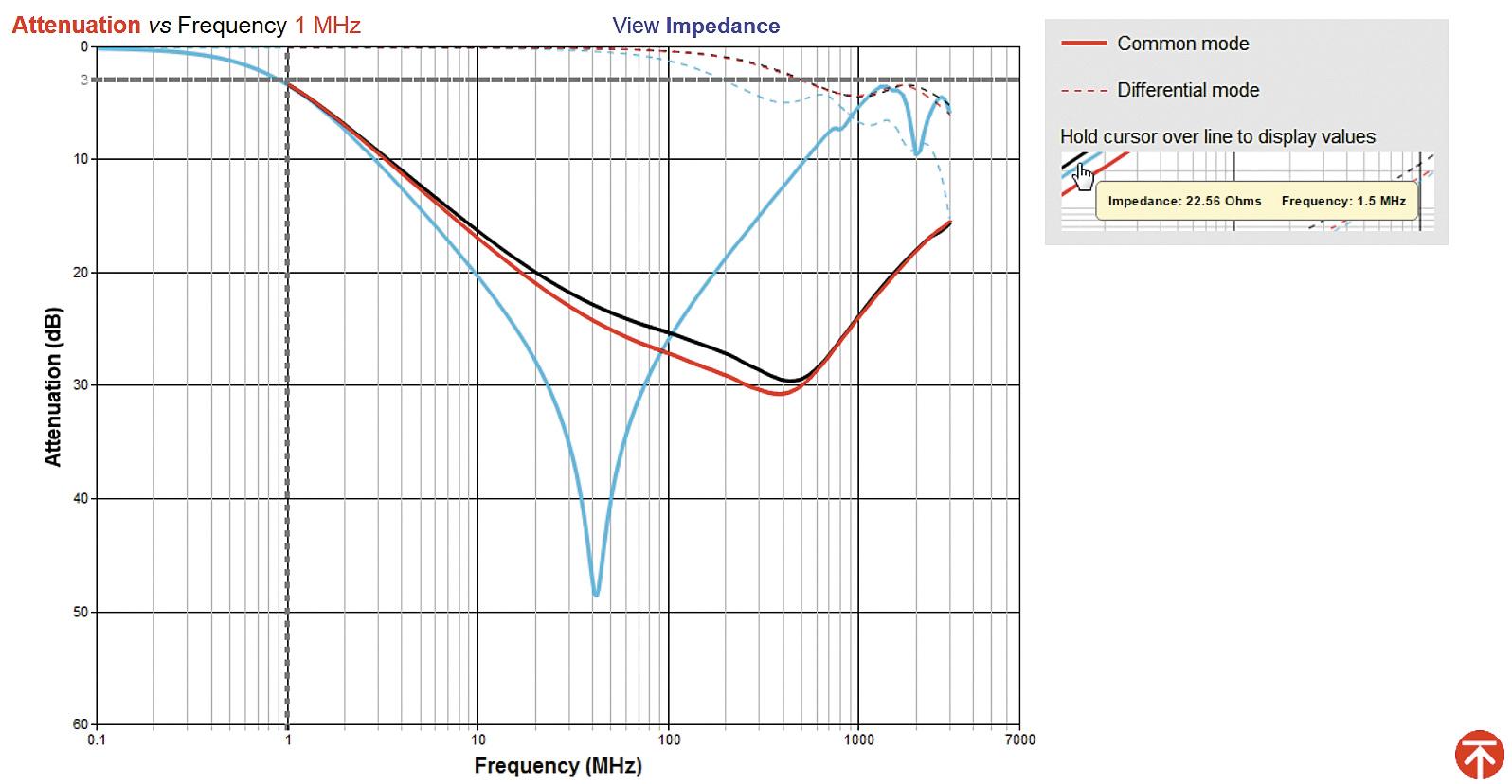 рафик зависимости затухания от частоты для выбранных типов синфазных дросселей