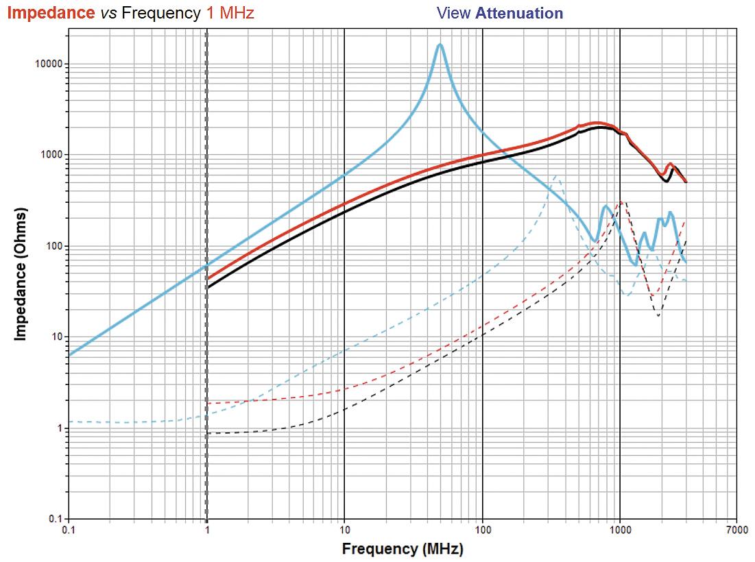График зависимости импеданса от частоты для выбранных типов синфазных дросселей