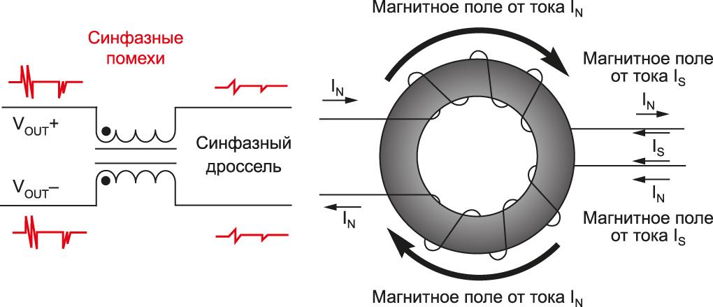 Принцип работы синфазного дросселя