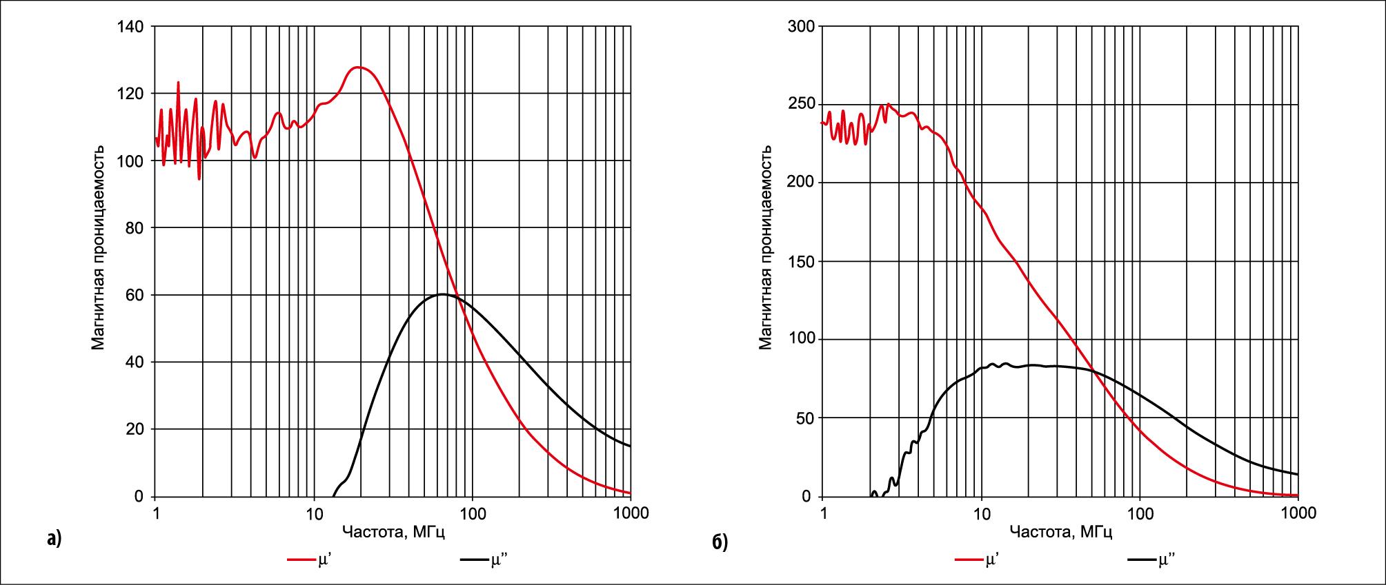 Относительная магнитная проницаемость материалов 364 и 354