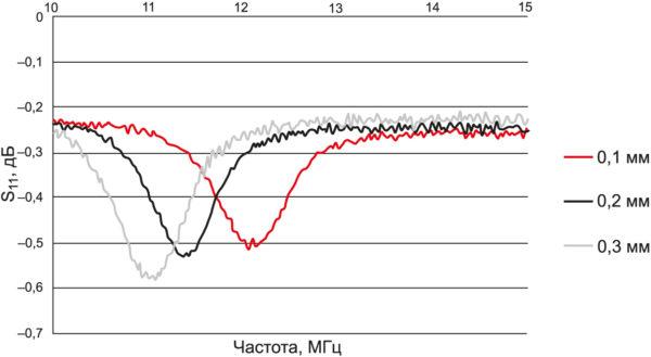 Влияние толщины ферритовой пластины на резонансную частоту