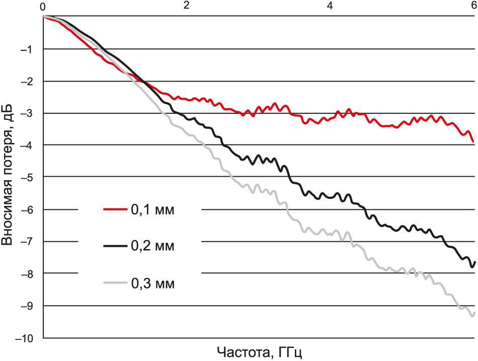 Вносимое затухание (S21) в микрополосковую линию