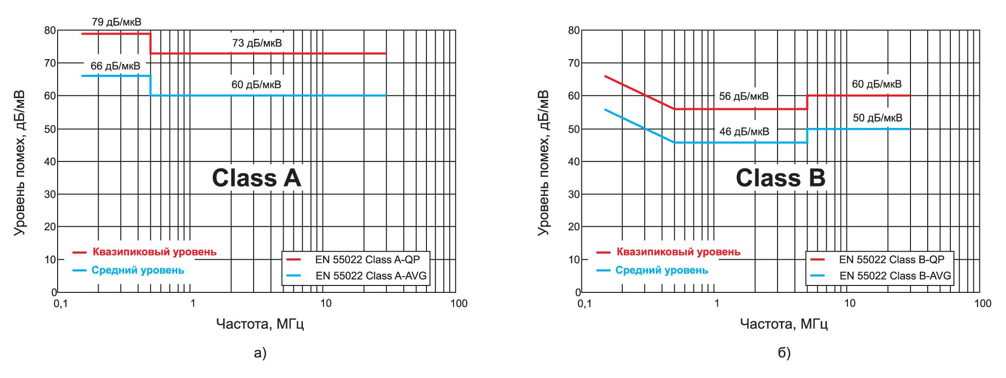 Уровни кондуктивных помех в стандарте ГОСТ 30805.222013 (CISPR 22:2006) для оборудования классов А и Б