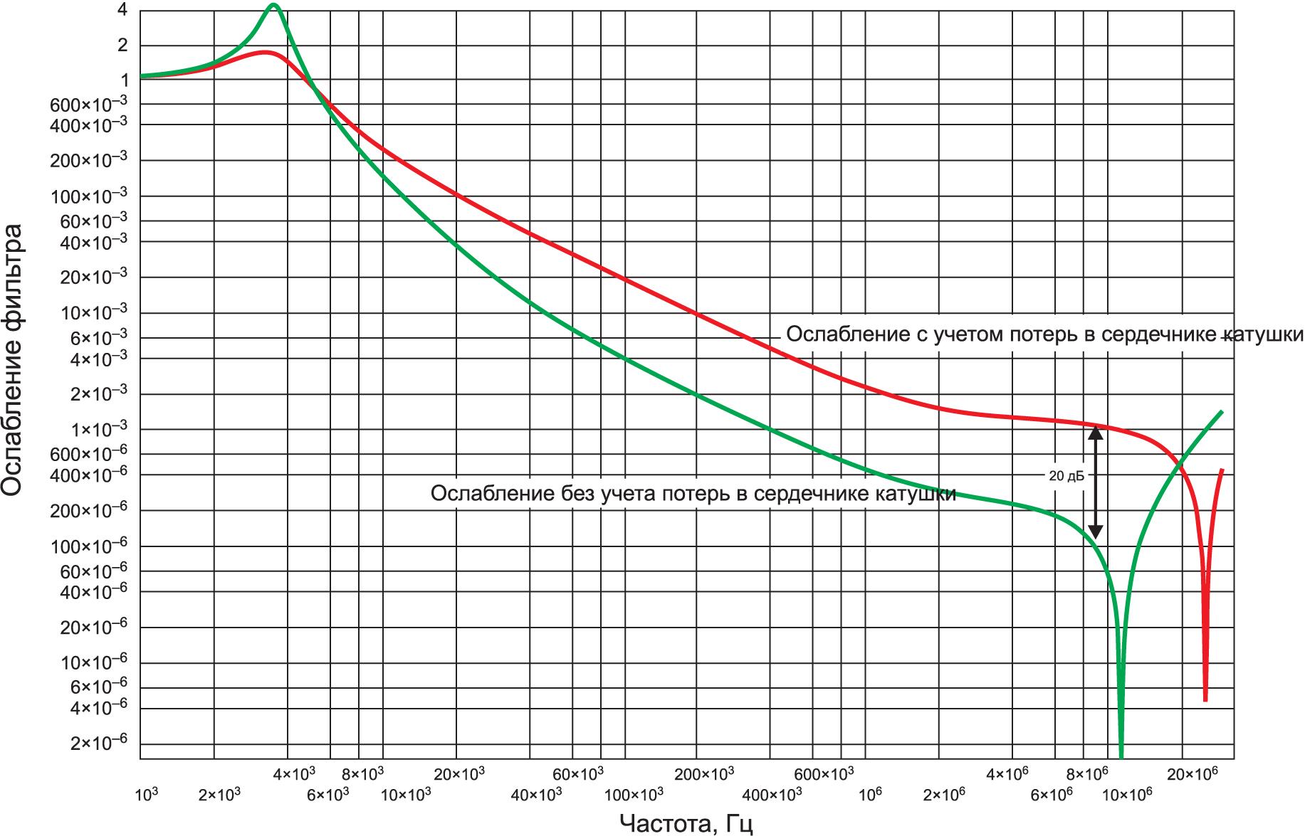 Ослабление, вносимое LC-фильтром с учетом потерь в сердечнике