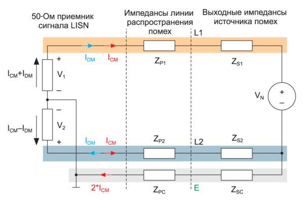 Эквивалентная электрическая схема распространения и измерения помех