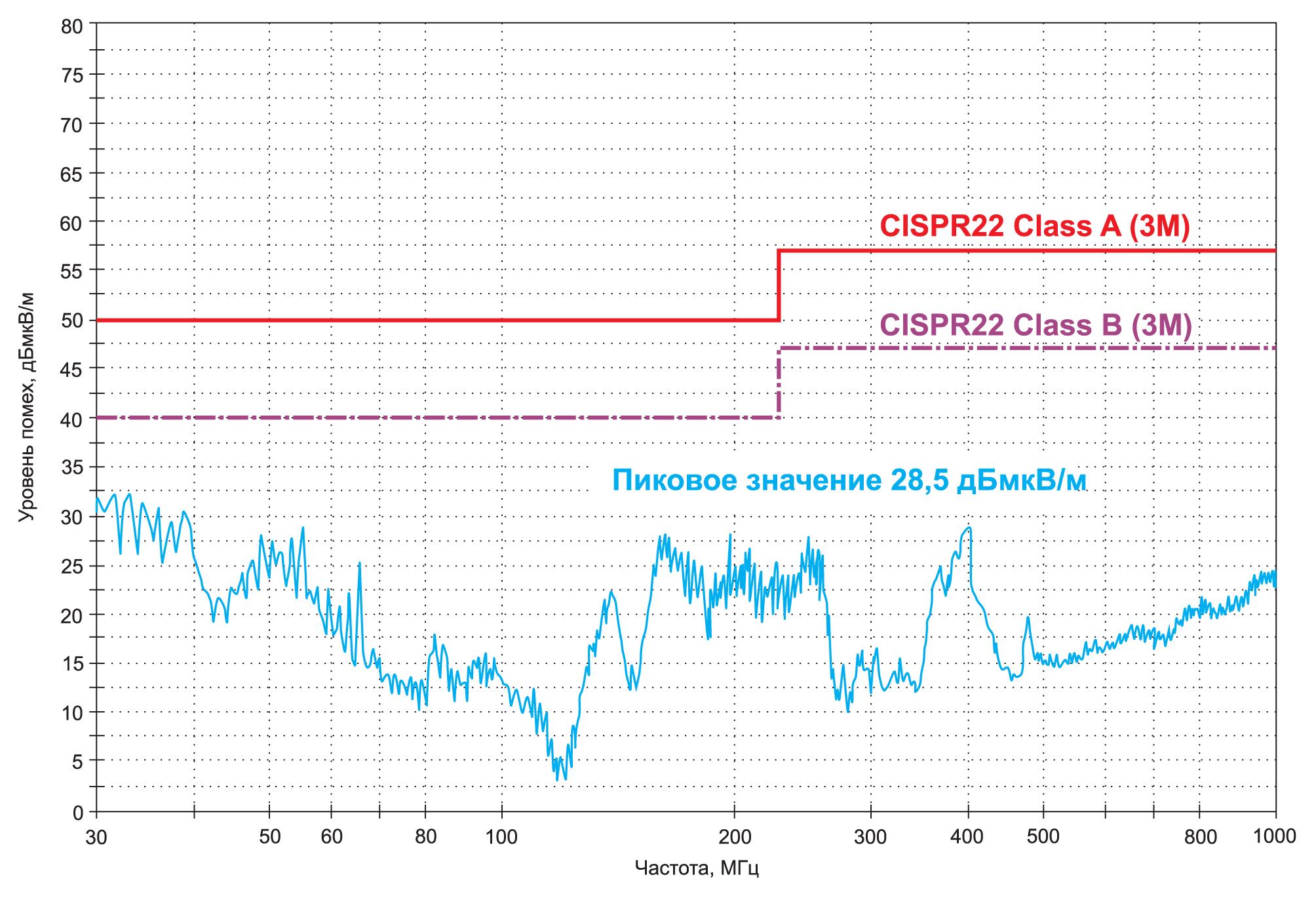 Результаты измерения радиопомех для экранирования