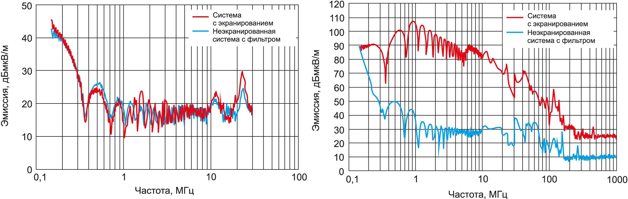 Эмиссия электромагнитных помех при использовании в шинах напряжения постоянного тока помехоподавляющего фильтра EPCOS для высокого напряжения