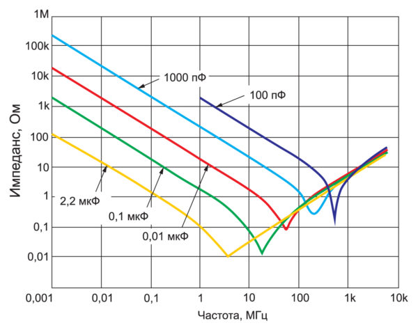 Зависимость полного импеданса конденсатора (с учетом паразитных ESR и ESL) от частоты