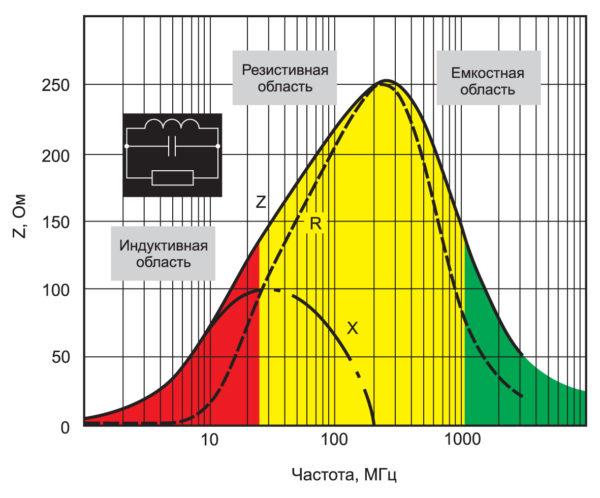 Зависимость импеданса ферритовой бусины от частоты