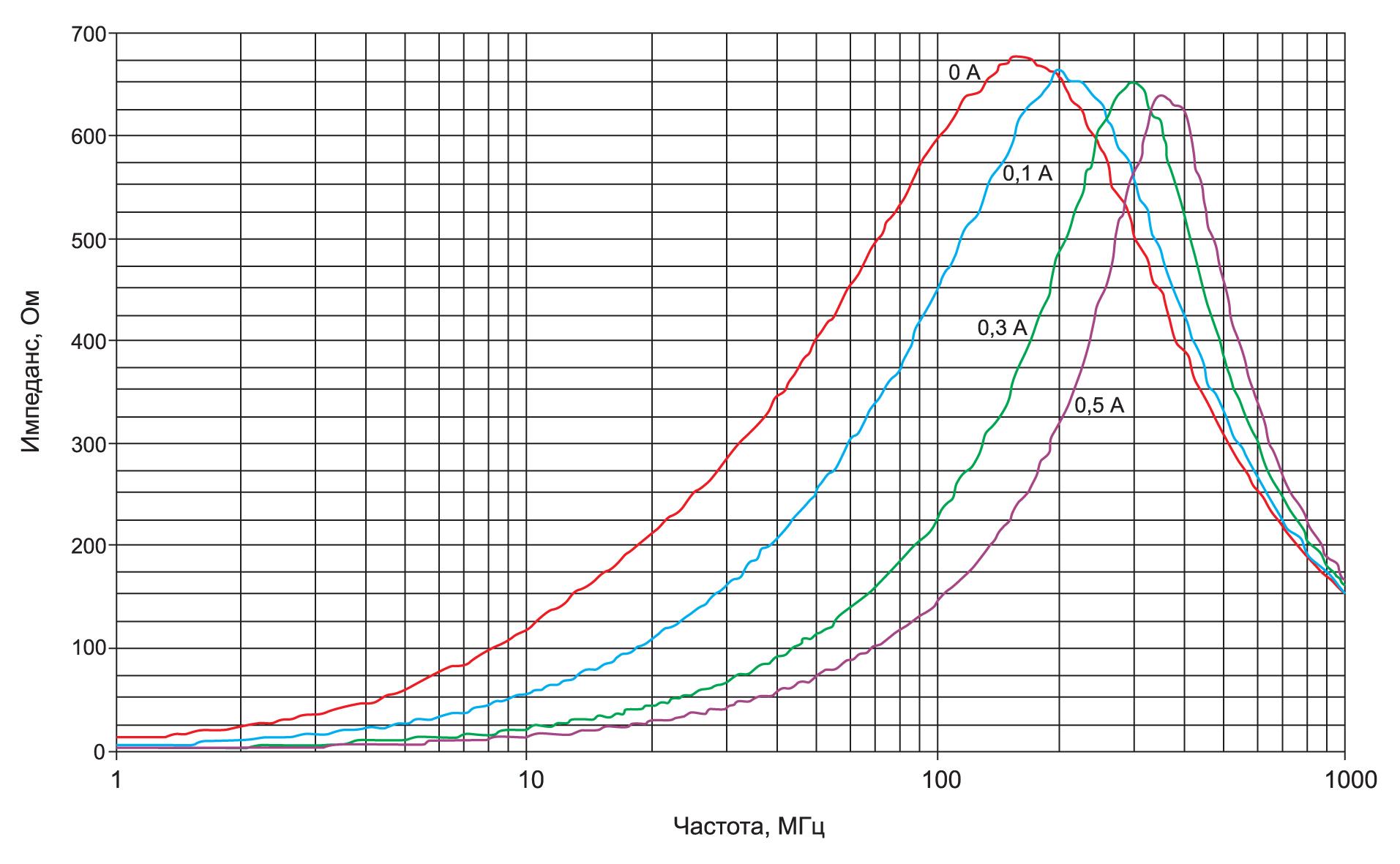 Зависимость импеданса ферритовой бусины от частоты при разных токах подмагничивания