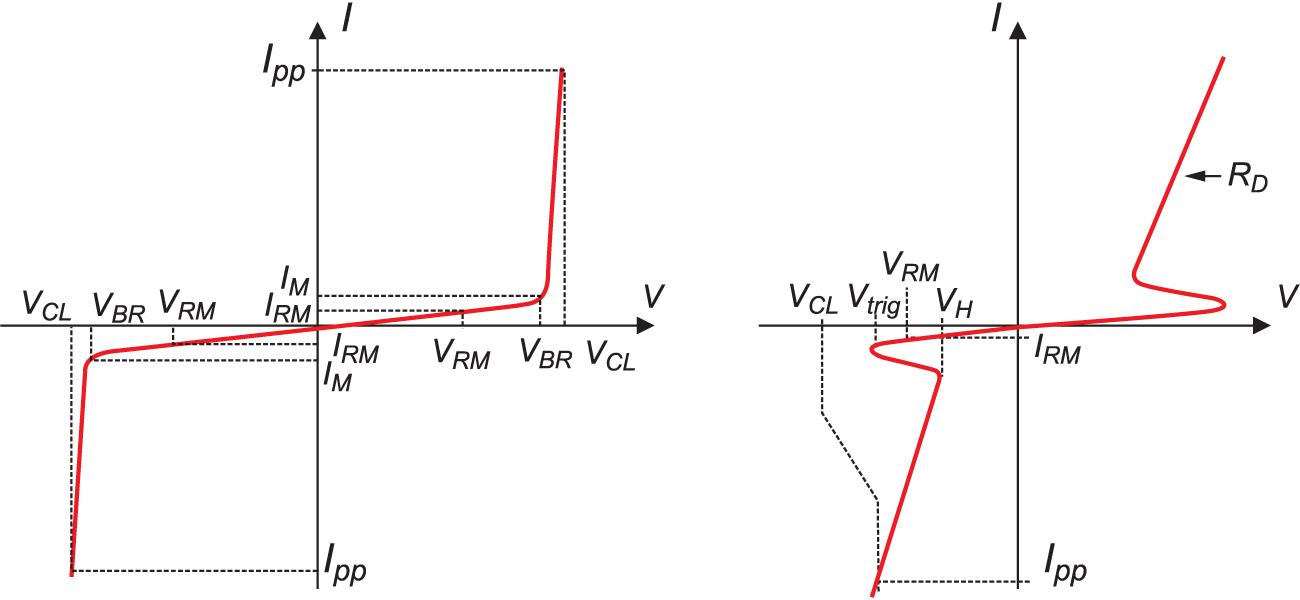 Вольтамперные характеристики варисторов (слева) и TVS-диодов (справа)