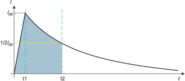 Стандартный импульс перенапряжения для поверки защищаемой цепи