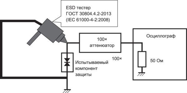 Испытания по ГОСТ 30804.4.2-2013 (IEC 61000-4-2:2008)