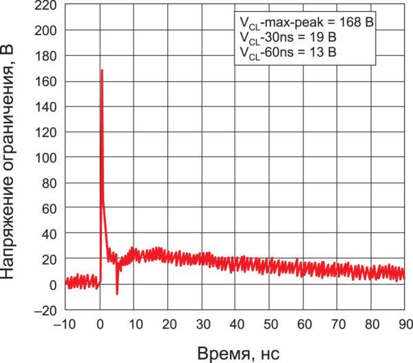 Результаты испытаний TVS-диода DF2B5M4ASL импульсом 8 кВ, 5/50 нс
