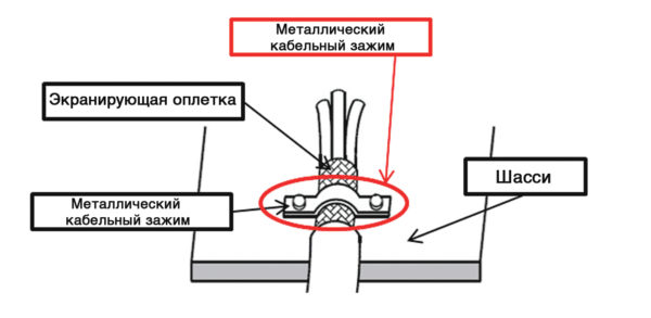 Полное экранирование на примере кабеля