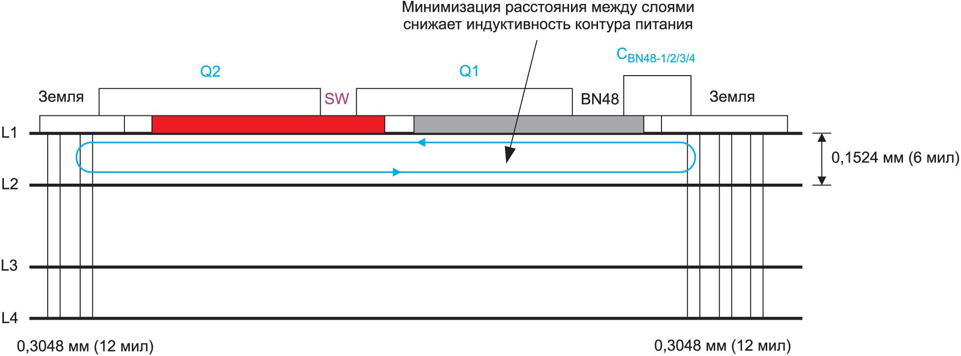 Вид сбоку на печатную плату с топологией, показанной на рис. 5. На рисунке представлена четырехслойная печатная плата с оптимизированной площадью контура между слоями 1 и 2