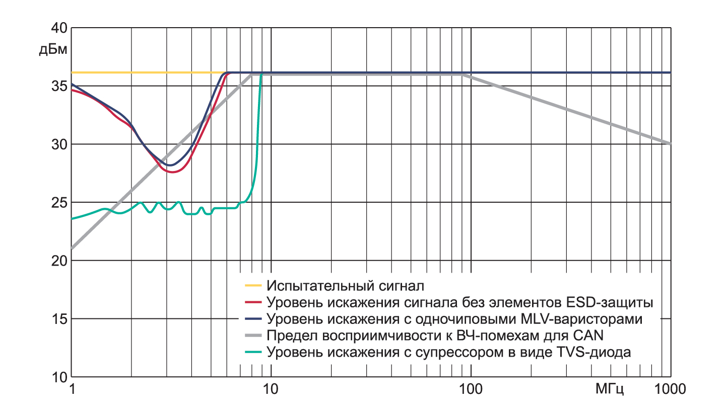 Результаты сравнительного измерения влияния элементов ESDзащиты на восприимчивость к ВЧпомехам CANтрансивера, проведенного в режиме прямого воздействия сигнала помехи