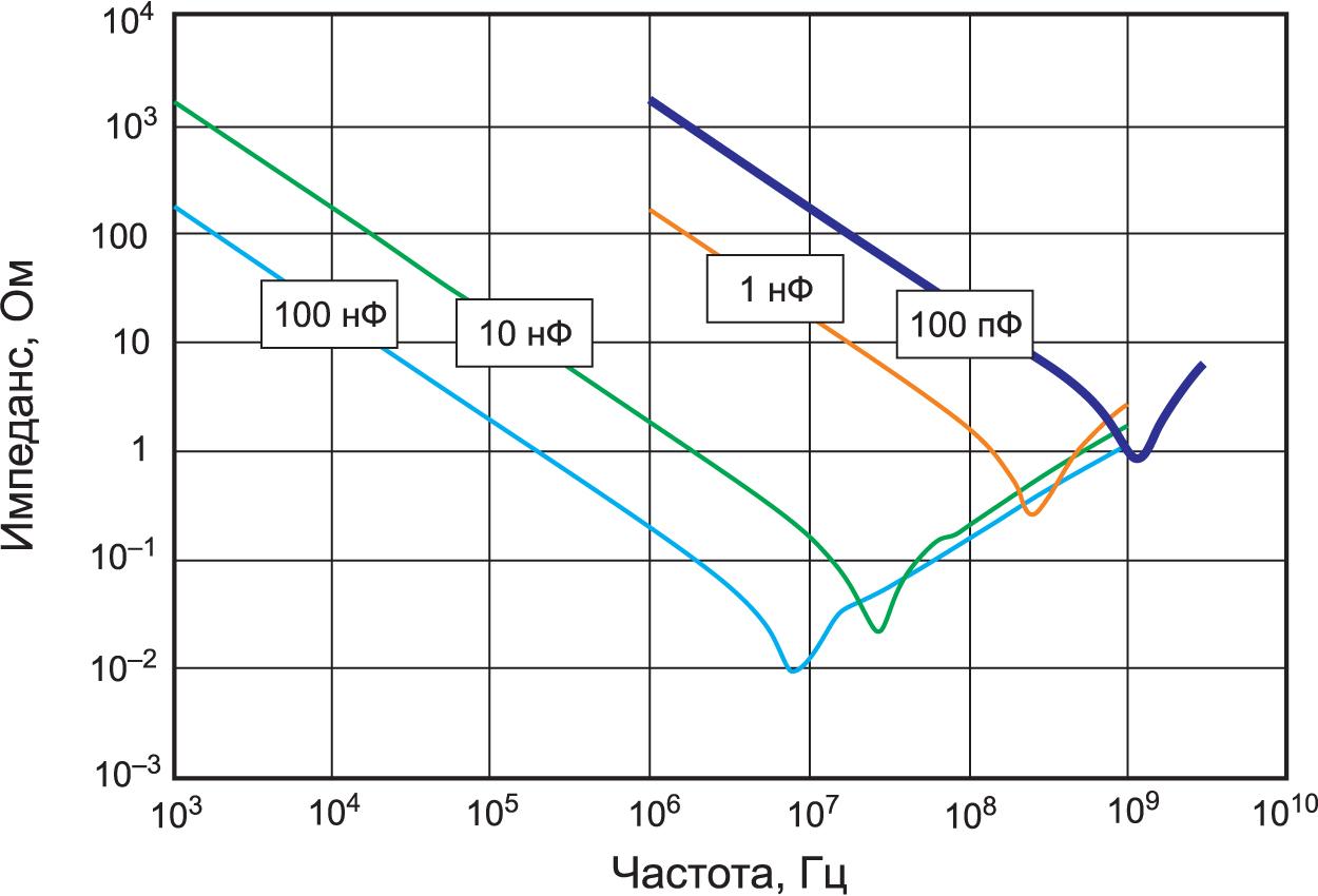 Частотные характеристики реальных конденсаторов