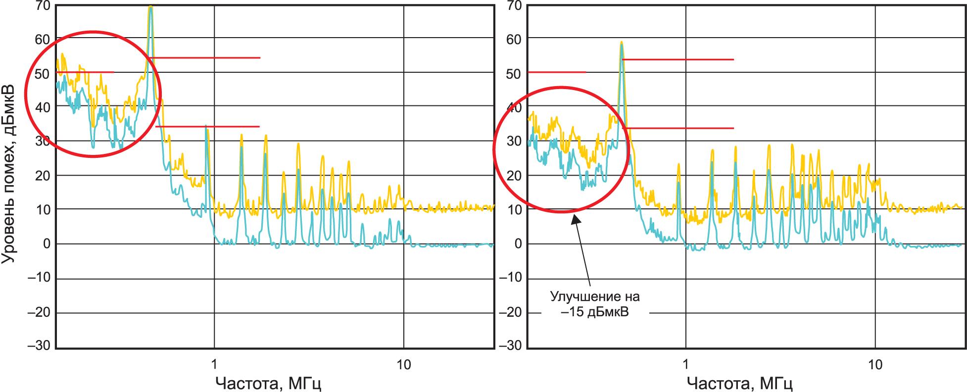 Влияние демпфирующей цепочки на характеристики ЭМП-фильтра