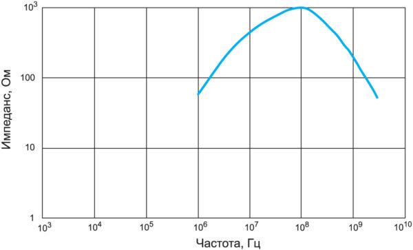 Частотные характеристики синфазного дросселя